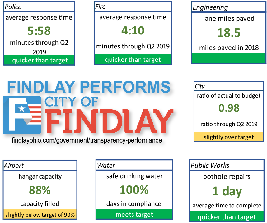 2019 Q2 Findlay Performs Post