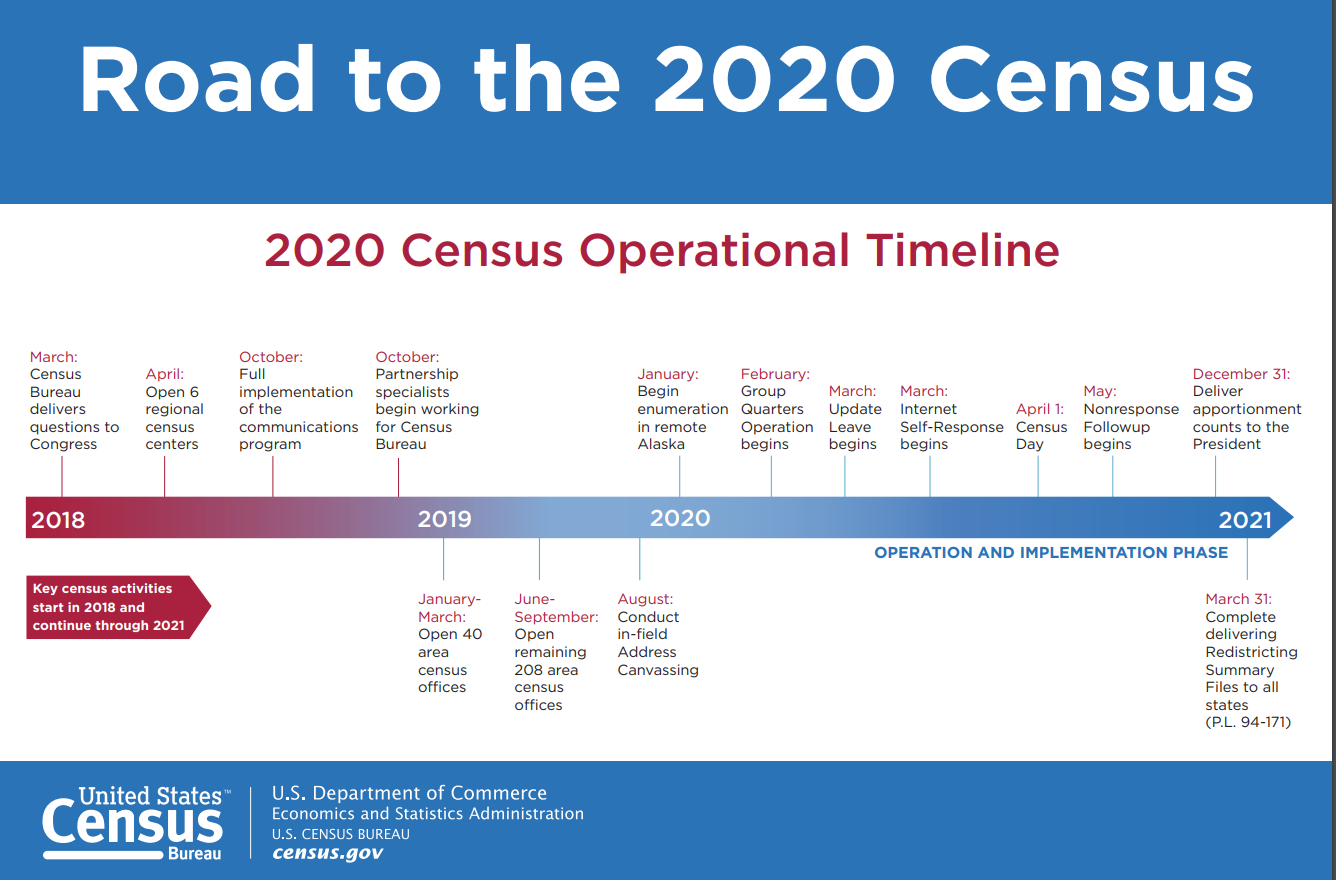 Census timeline image